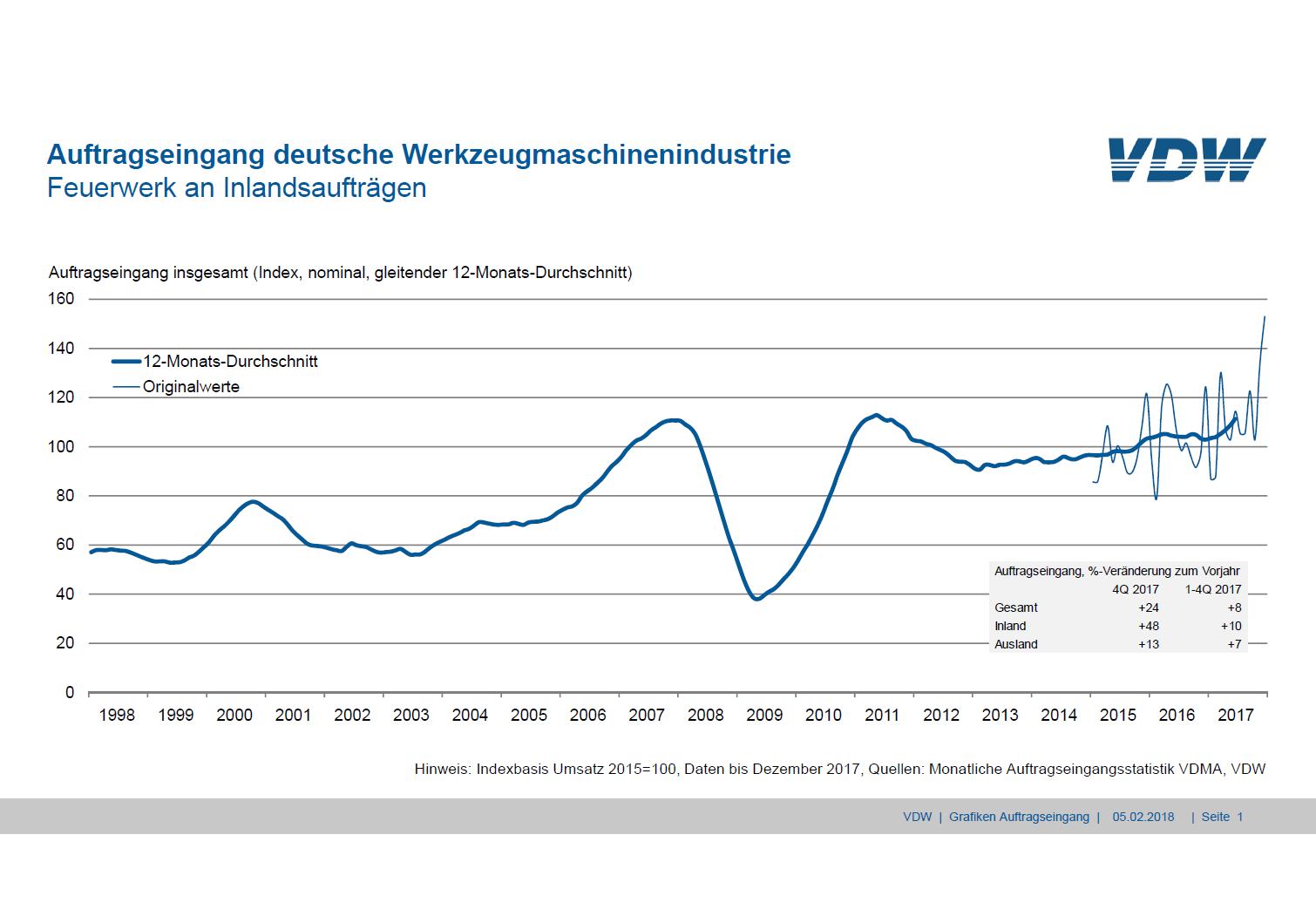 Auftragseingang deutsche Werkzeugmaschinenindustrie, Quelle: VDW
