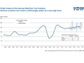 Order Intake of the German Machine Tool Industry, Source: VDW