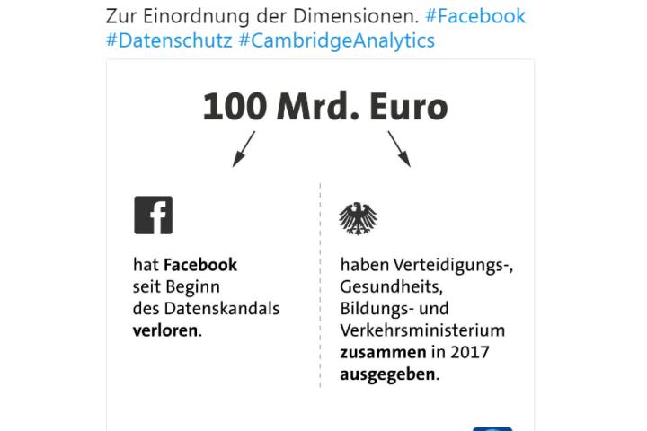 Die Datenschutz-Hysterie trieb so manche Blüte: Facebook hatte keine 100 Mrd. Euro verloren, sondern nur knapp 100 Mrd. US-Dollar an Börsenwert eingebüßt. In kurzer Zeit konnte sich der Wert wieder erholen.