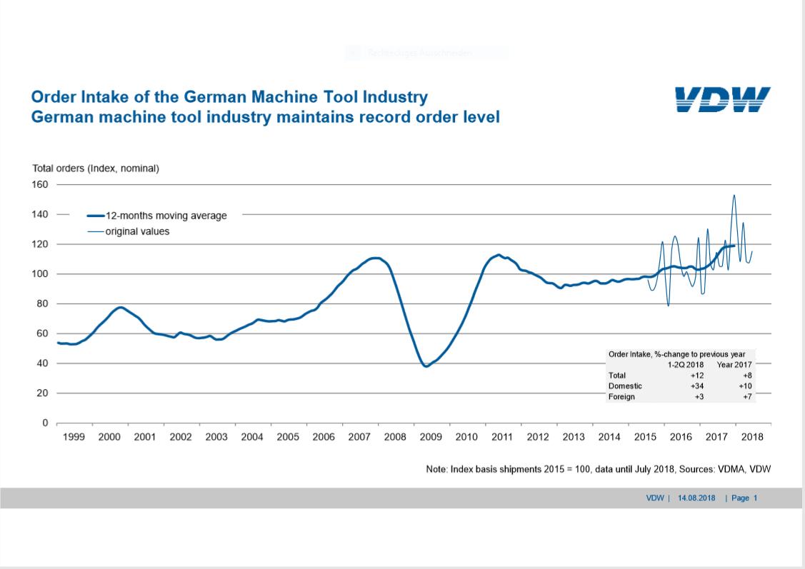 Order bookings in the German machine tool industry