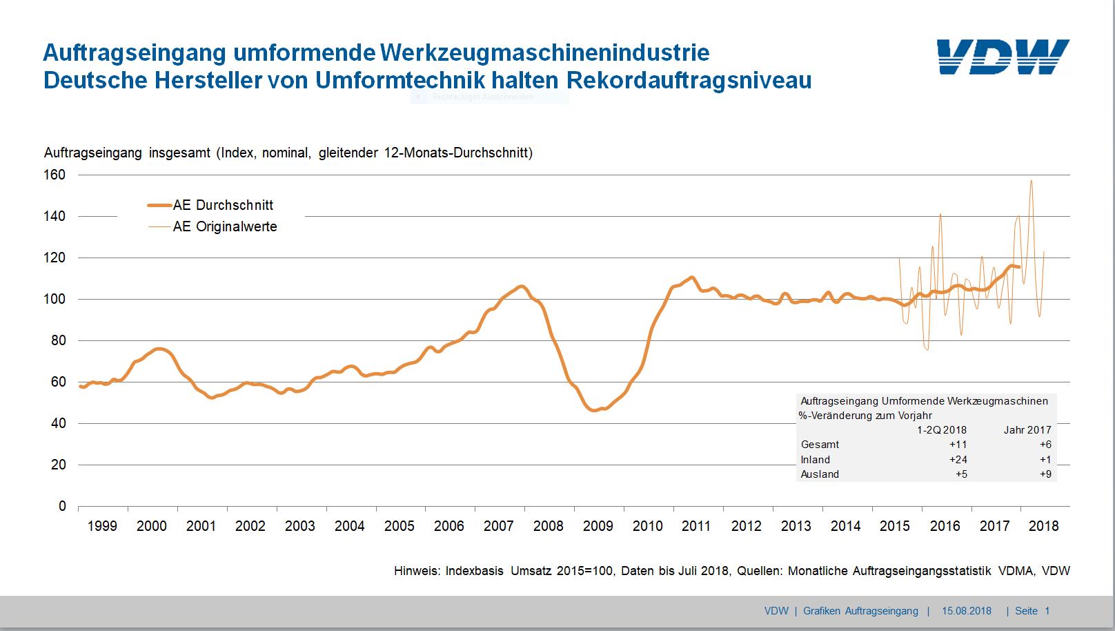 Auftragseingang in der deutschen Umformtechnik