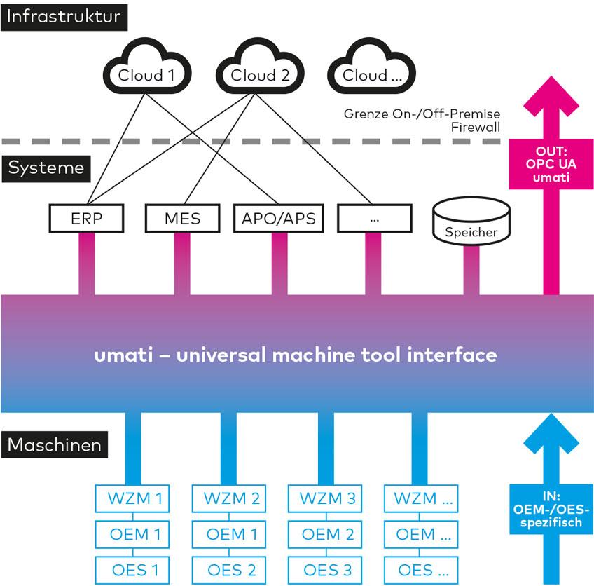 umati - universal machine tool interface - universelle schnittstelle für Werkzeugmaschinen