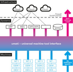 umati: strong partners developing a universal interface for machine tools.
