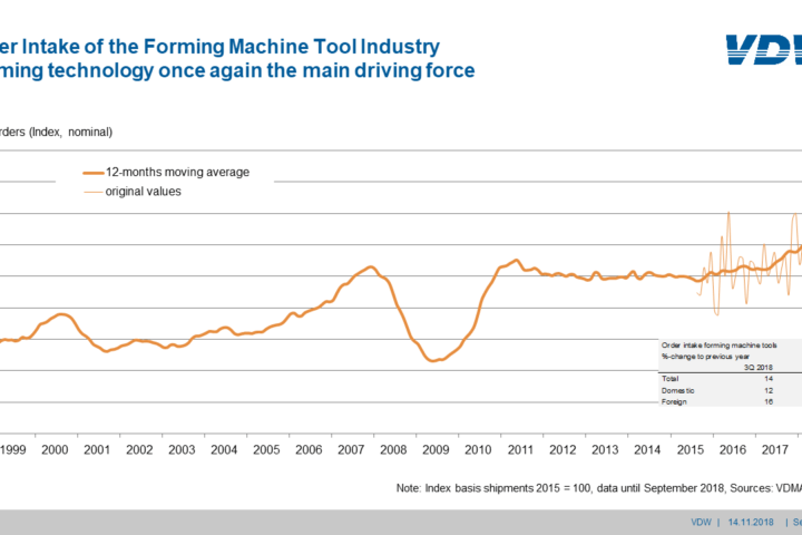 Order intake forming machine tool industry Q3/2018: forming technology once again the main driving force