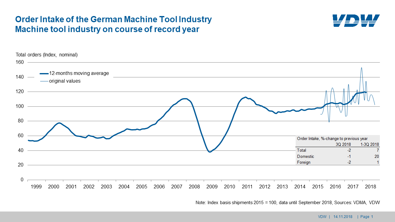 Order intake German machine tool industry Q3 / 2018