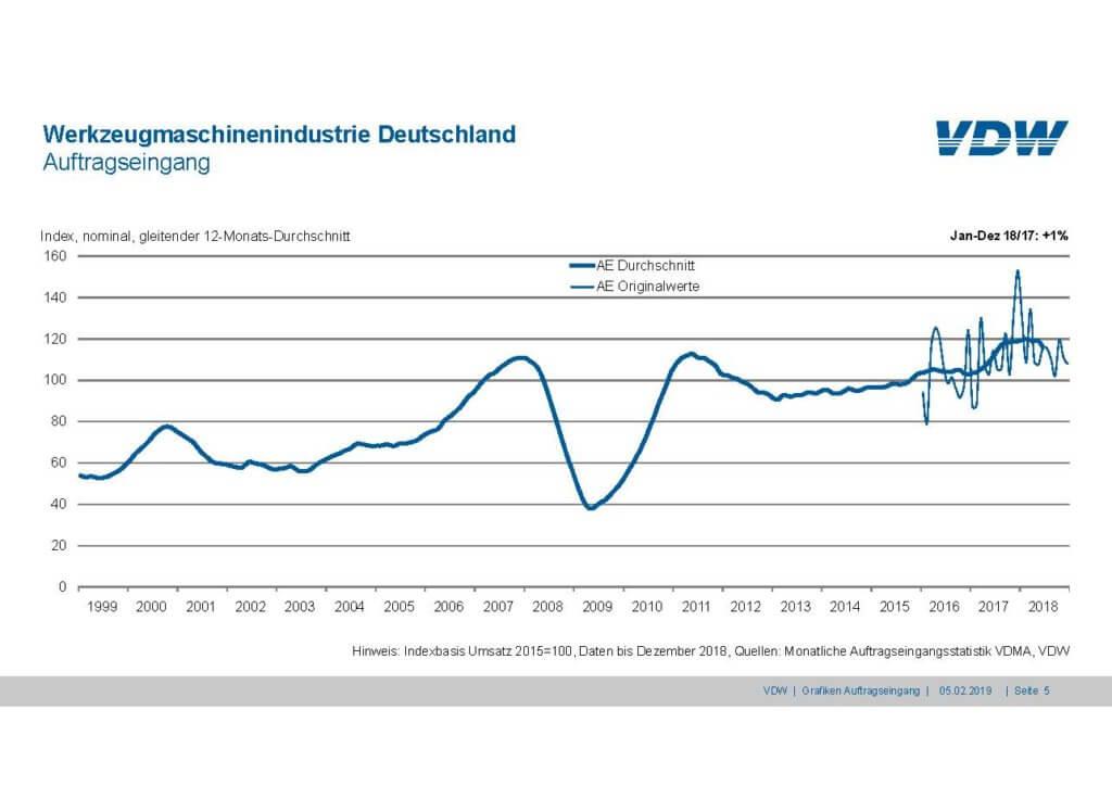 Werkzeugmaschinenindustrie Deutschland Auftragseingang 2018, 12-Monatsdurchschnitt