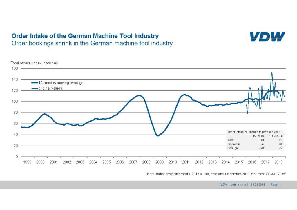 Order Intake of the German Machine Tool Industry Q4 2018