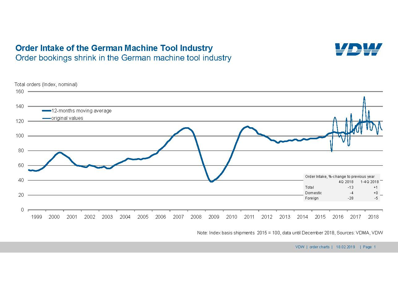Order Intake of the German Machine Tool Industry