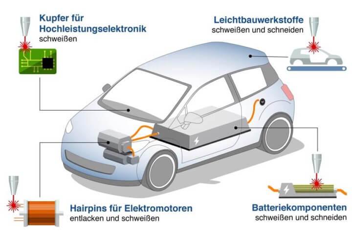 Lasertechnik macht's möglich – Hochpräzise Lasertechnologie ermöglicht die Massenproduktion von Elektroautos.