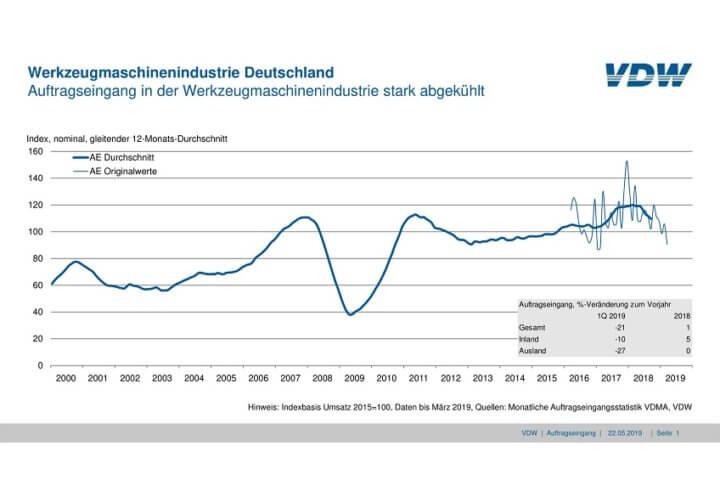 Auftragseingang in der deutschen Werkzeugmaschinenindustrie sinkt im Vergleich zum Vorjahreszeitraum um 21 Prozent.