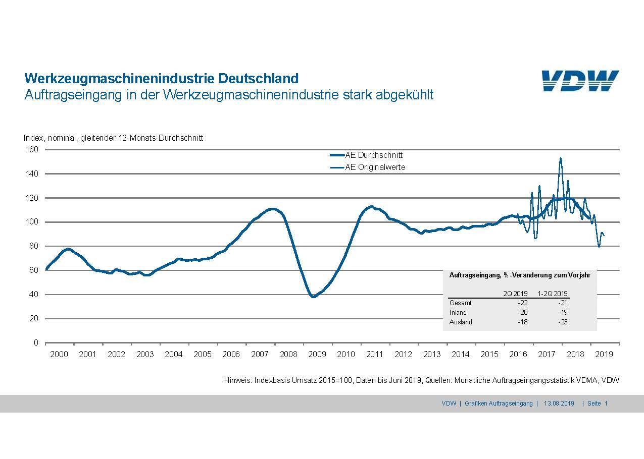 Auftragseingang Deutsche WerkzeugmaschinenindustrieQ2 2019