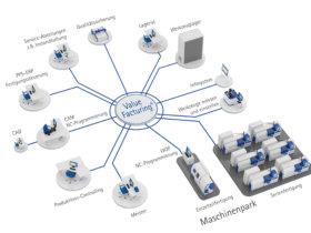 Maschinenfabrik Reinhausen's MOM system allows production staff to harmonise entire machine groups. Photo: Maschinenfabrik Reinhausen