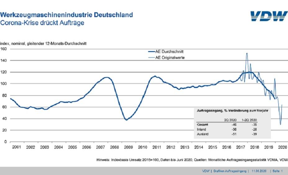 Auftragseingang in der deutschen Werkzeugmaschinenindustrie.