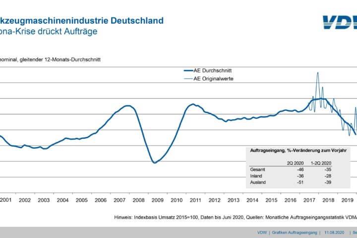 Auftrageingang in der deutschen Werkzeugmaschinenindustrie.