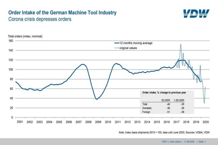 Order intake of the German machine tool industry.