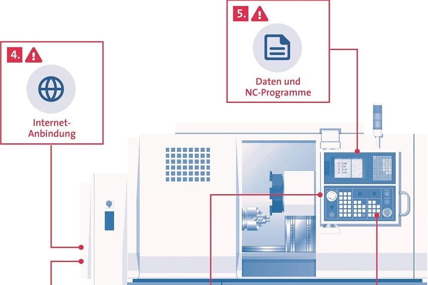IT-Sicherheit: Werkzeugmaschine mit Angriffspunkten