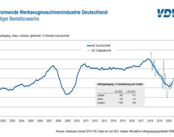 Auftragseingang in der deutschen Werkzeugmaschinenindustrie