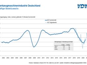 Auftragseingang Werkzeugmaschinenindustrie zweites Quartal
