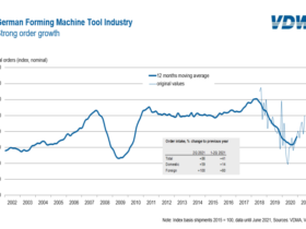 Orders received by the German machine tool industry